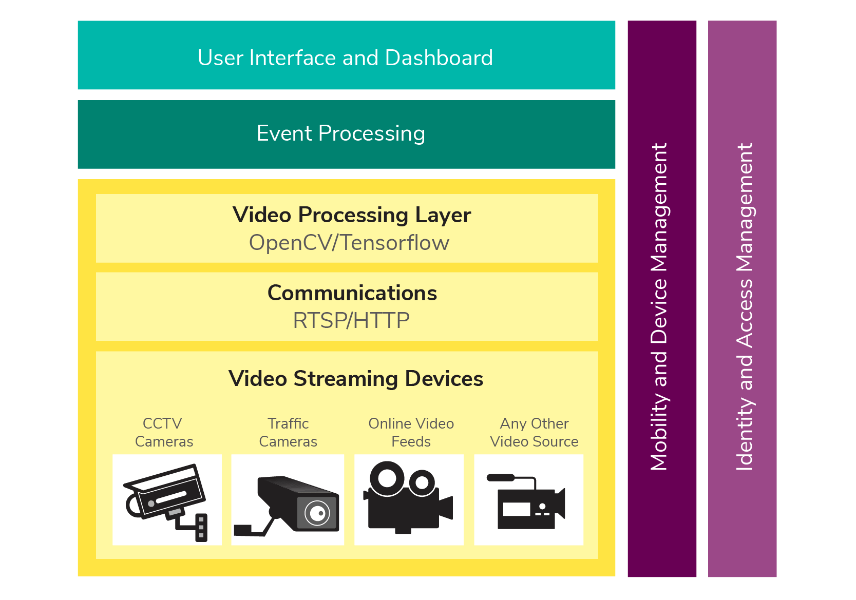 Figure 1: Reference Architecture for Video Analytics
