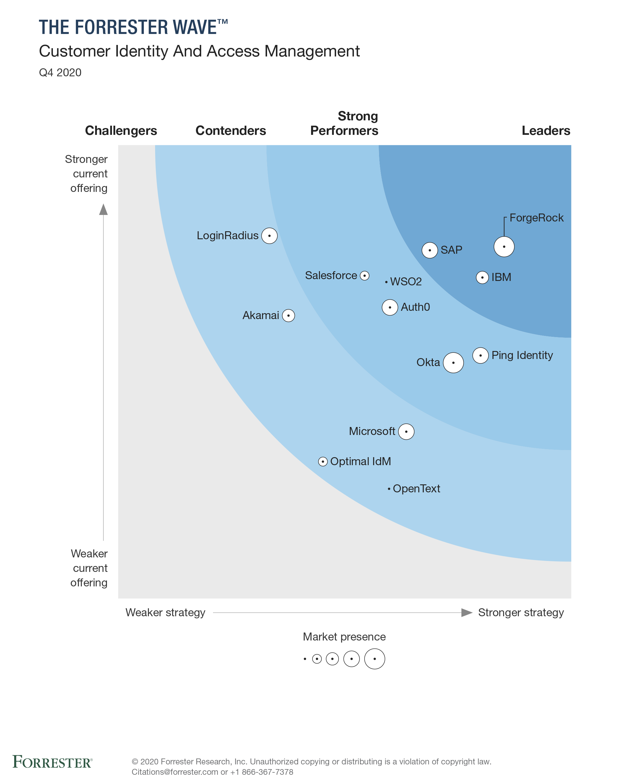 Forrester WaveTM: Customer Identity and Access Management, Q4 2020