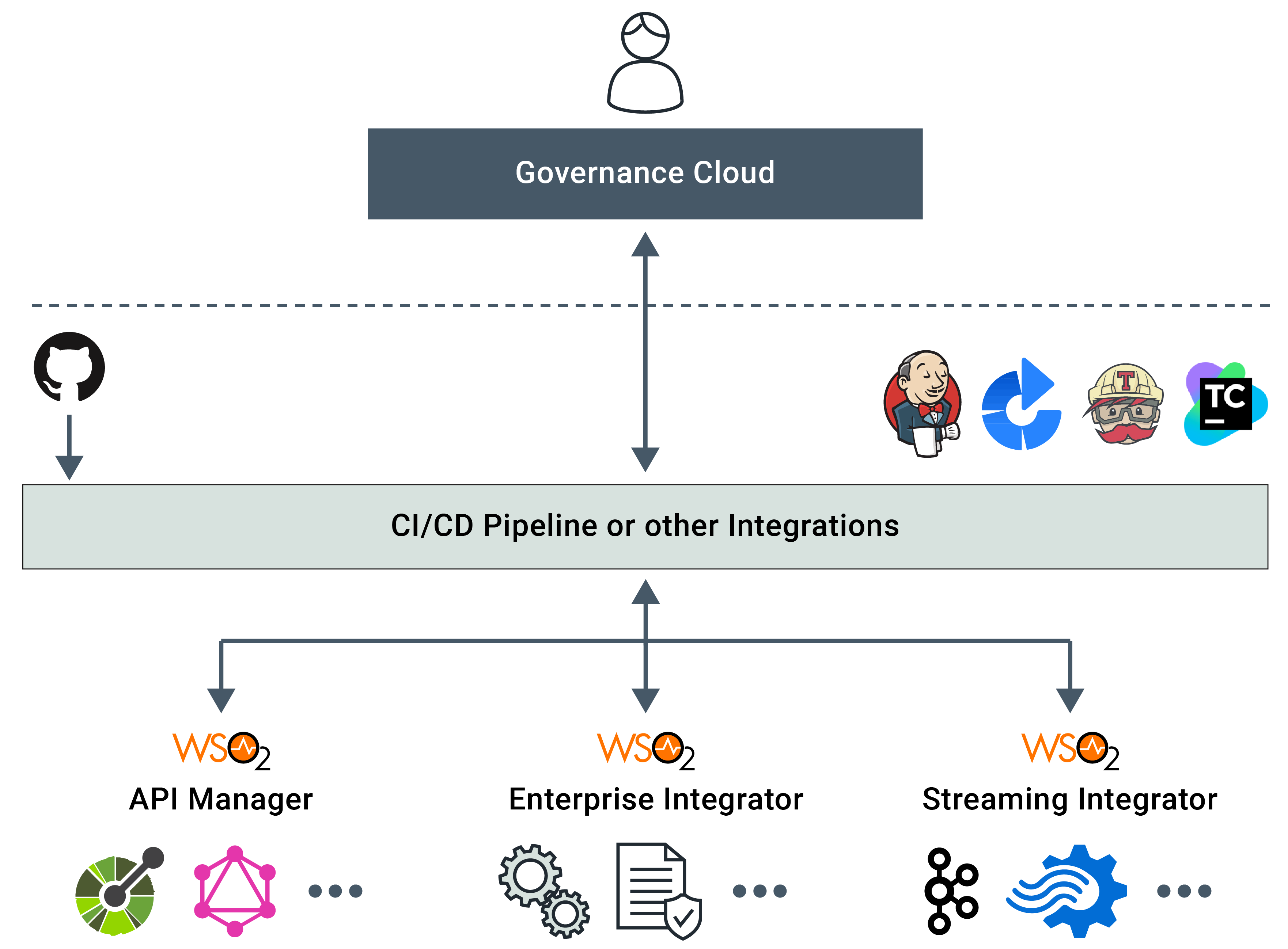 Onboarding assets to and from the governance solution