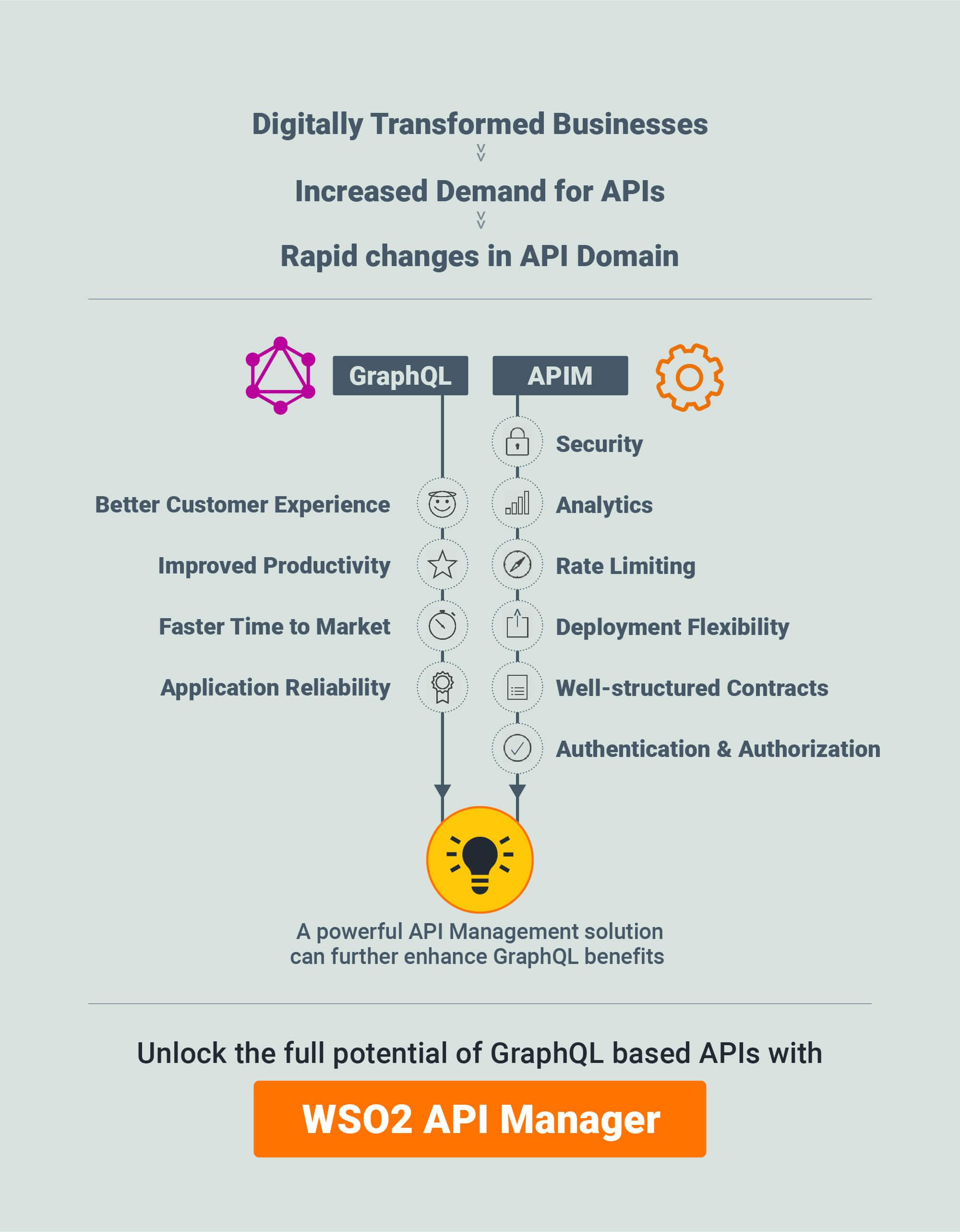 GraphQL and API Management