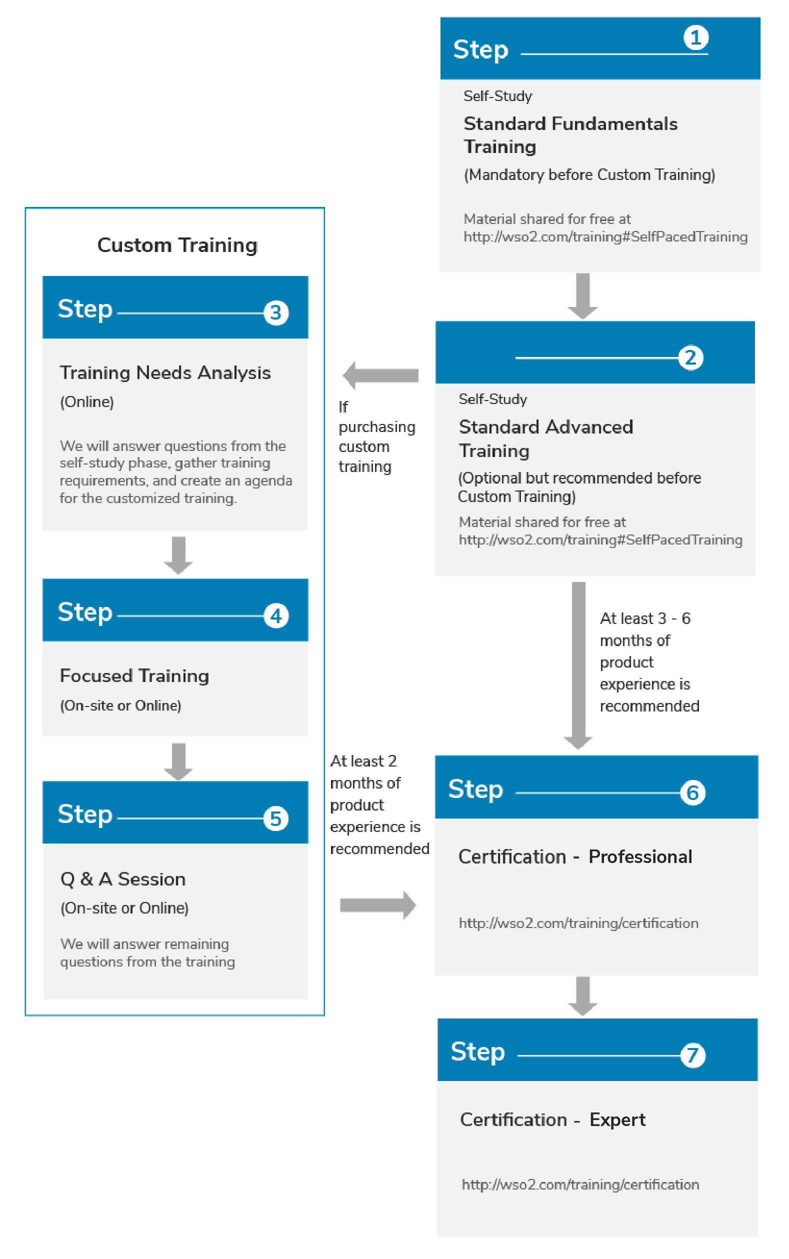 Wso2 Training And Certification