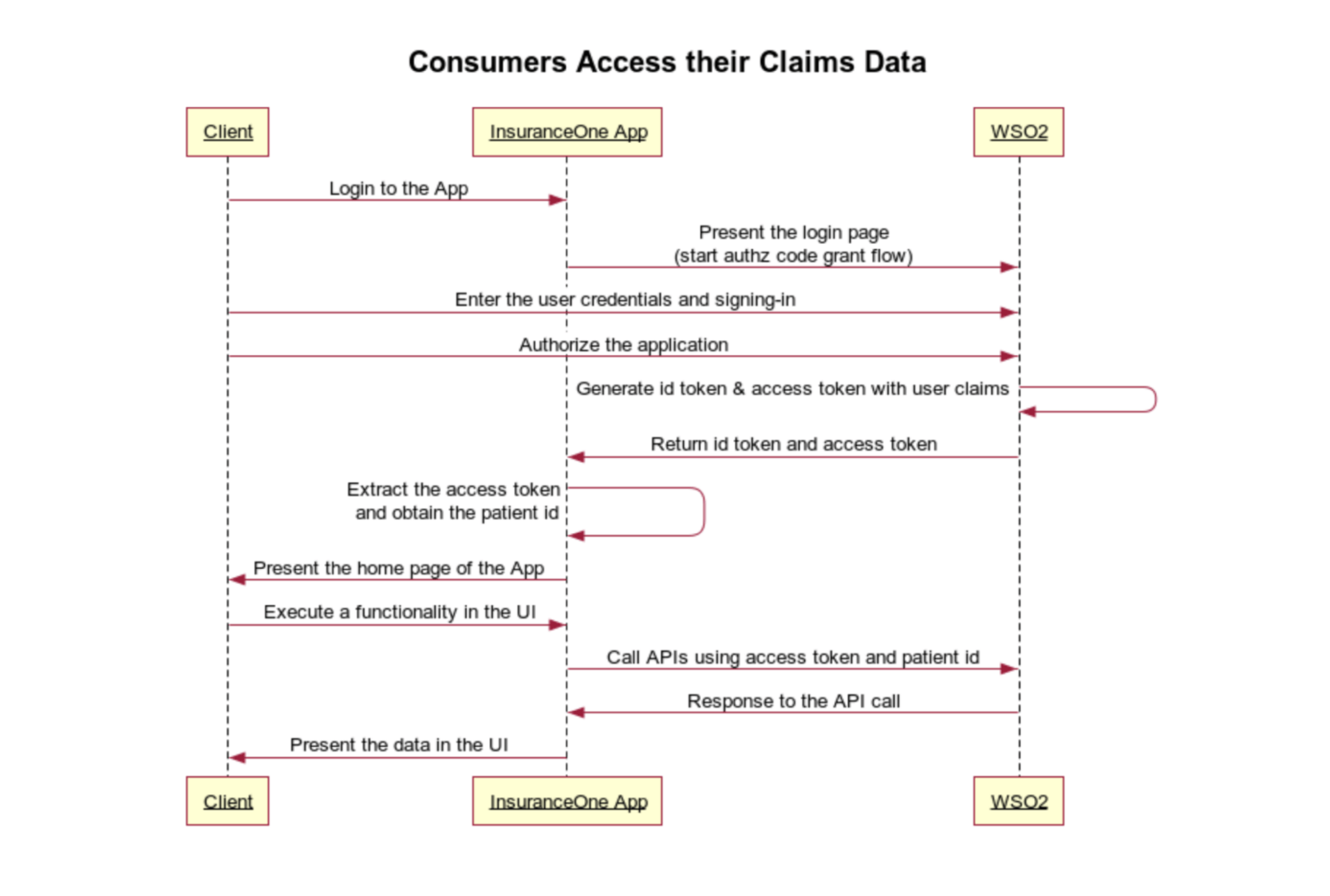 Use Case - Sequence diagram
