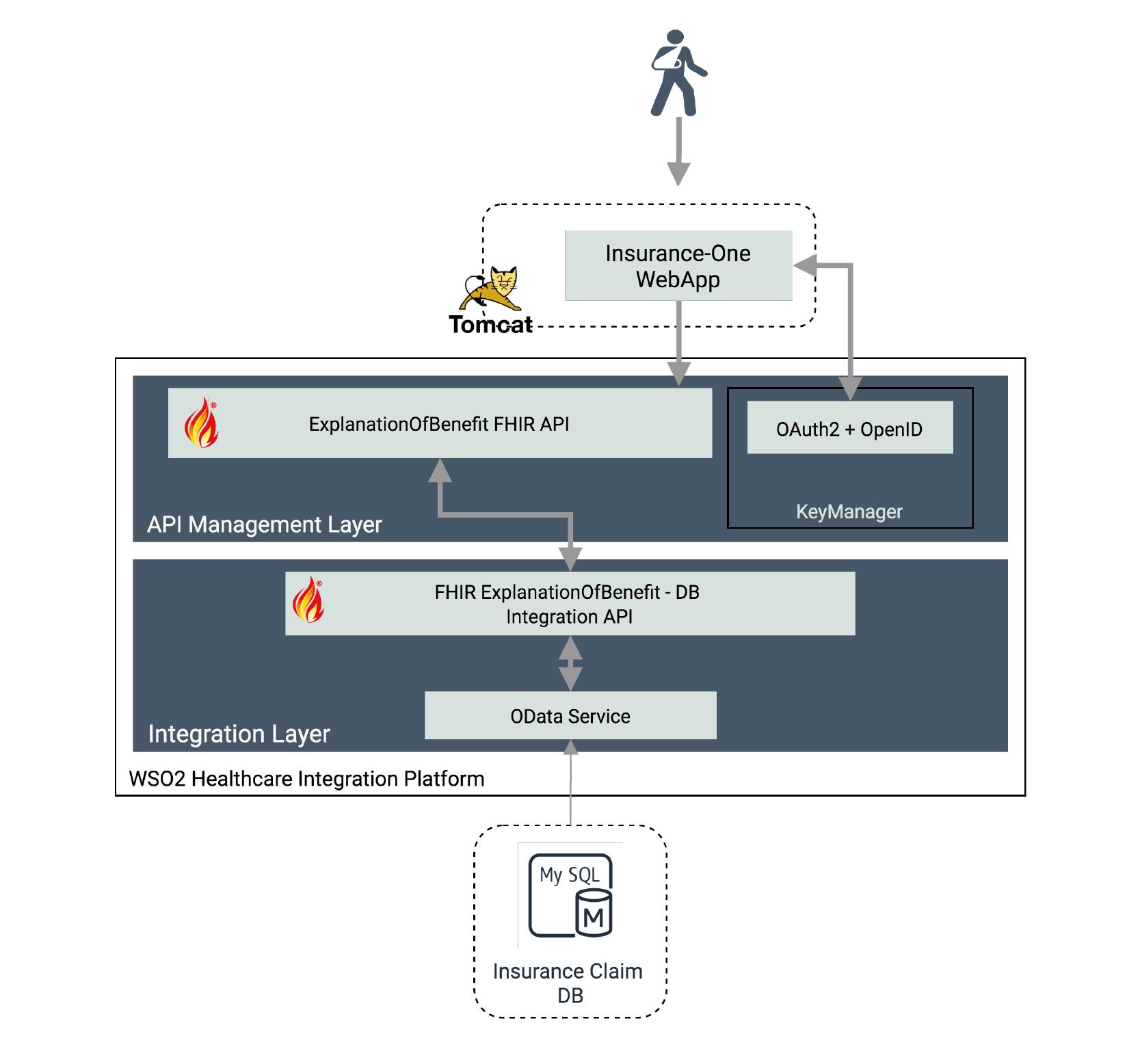 FHIR® EoB API Implementation